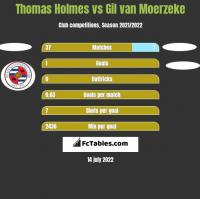 Thomas Holmes vs Gil van Moerzeke h2h player stats