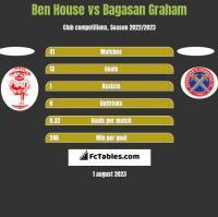 Ben House vs Bagasan Graham h2h player stats