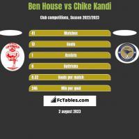 Ben House vs Chike Kandi h2h player stats