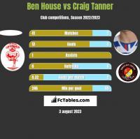 Ben House vs Craig Tanner h2h player stats