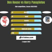 Ben House vs Harry Panayiotou h2h player stats