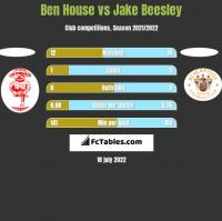 Ben House vs Jake Beesley h2h player stats