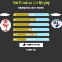 Ben House vs Joe Quigley h2h player stats