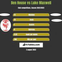 Ben House vs Luke Maxwell h2h player stats