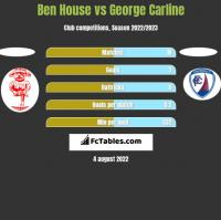 Ben House vs George Carline h2h player stats