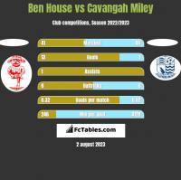 Ben House vs Cavangah Miley h2h player stats