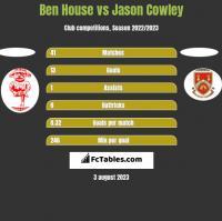 Ben House vs Jason Cowley h2h player stats