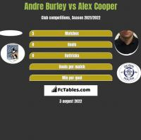 Andre Burley vs Alex Cooper h2h player stats