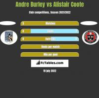 Andre Burley vs Alistair Coote h2h player stats