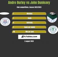 Andre Burley vs John Dunleavy h2h player stats