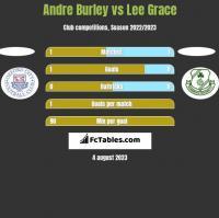 Andre Burley vs Lee Grace h2h player stats