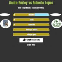 Andre Burley vs Roberto Lopez h2h player stats