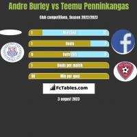 Andre Burley vs Teemu Penninkangas h2h player stats