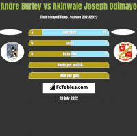Andre Burley vs Akinwale Joseph Odimayo h2h player stats
