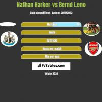 Nathan Harker vs Bernd Leno h2h player stats