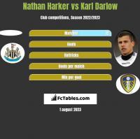 Nathan Harker vs Karl Darlow h2h player stats