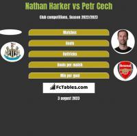 Nathan Harker vs Petr Cech h2h player stats
