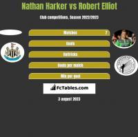 Nathan Harker vs Robert Elliot h2h player stats