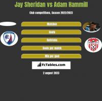 Jay Sheridan vs Adam Hammill h2h player stats