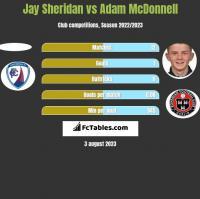 Jay Sheridan vs Adam McDonnell h2h player stats