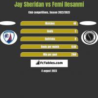 Jay Sheridan vs Femi Ilesanmi h2h player stats