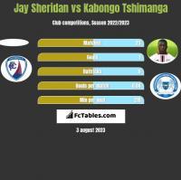Jay Sheridan vs Kabongo Tshimanga h2h player stats