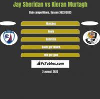 Jay Sheridan vs Kieran Murtagh h2h player stats
