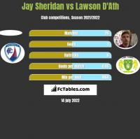 Jay Sheridan vs Lawson D'Ath h2h player stats