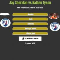 Jay Sheridan vs Nathan Tyson h2h player stats
