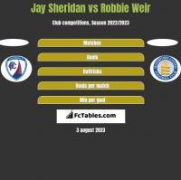 Jay Sheridan vs Robbie Weir h2h player stats