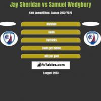 Jay Sheridan vs Samuel Wedgbury h2h player stats