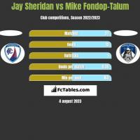 Jay Sheridan vs Mike Fondop-Talum h2h player stats