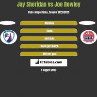 Jay Sheridan vs Joe Rowley h2h player stats