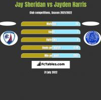 Jay Sheridan vs Jayden Harris h2h player stats