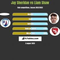Jay Sheridan vs Liam Shaw h2h player stats