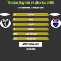 Thomas Haymer vs Alex Iacovitti h2h player stats