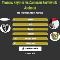 Thomas Haymer vs Cameron Borthwick-Jackson h2h player stats