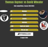 Thomas Haymer vs David Wheater h2h player stats