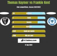 Thomas Haymer vs Frankie Kent h2h player stats