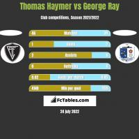 Thomas Haymer vs George Ray h2h player stats