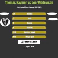 Thomas Haymer vs Joe Widdowson h2h player stats