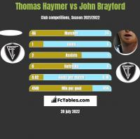 Thomas Haymer vs John Brayford h2h player stats