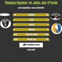 Thomas Haymer vs John-Joe O'Toole h2h player stats