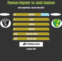 Thomas Haymer vs Josh Coulson h2h player stats