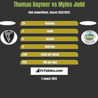 Thomas Haymer vs Myles Judd h2h player stats