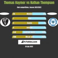 Thomas Haymer vs Nathan Thompson h2h player stats