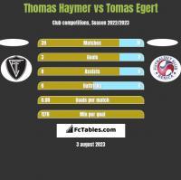 Thomas Haymer vs Tomas Egert h2h player stats