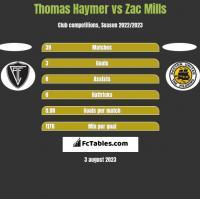 Thomas Haymer vs Zac Mills h2h player stats