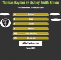 Thomas Haymer vs Ashley Smith-Brown h2h player stats