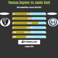 Thomas Haymer vs Jamie Stott h2h player stats